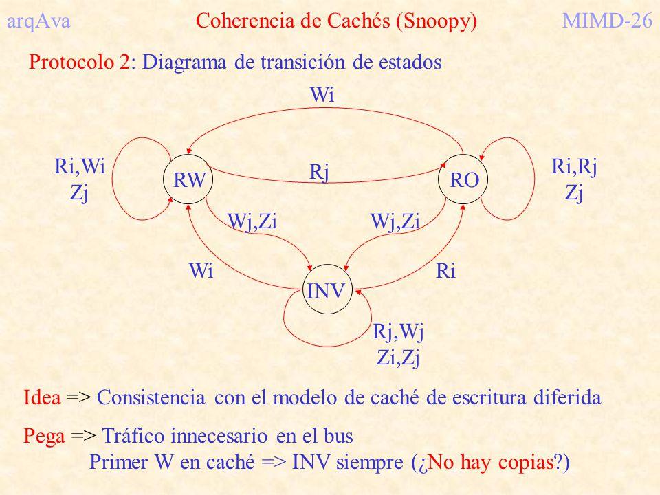 arqAva Coherencia de Cachés (Snoopy)MIMD-26 Protocolo 2: Diagrama de transición de estados INV RWRO Ri,Wi Zj WiRj Rj,Wj Zi,Zj Wi Ri,Rj Zj Ri Wj,Zi Ide