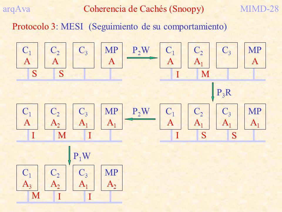 arqAva Coherencia de Cachés (Snoopy)MIMD-28 Protocolo 3: MESI(Seguimiento de su comportamiento) P2WP2W C1AC1A C2AC2A MP A C3C3 S S C1AC1A C2A1C2A1 MP