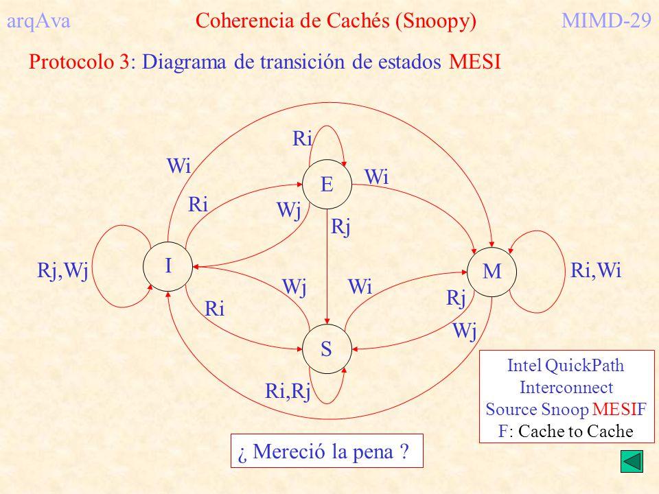 arqAva Coherencia de Cachés (Snoopy)MIMD-29 Protocolo 3: Diagrama de transición de estados MESI M S I E Rj,Wj Wj Rj Wi Ri,Wi Ri Ri,Rj Wj Wi Ri Wj Ri R