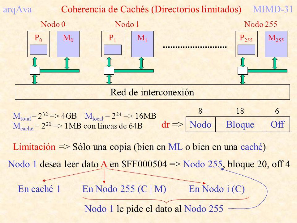 arqAva Coherencia de Cachés (Directorios limitados)MIMD-31 M total = 2 32 => 4GB M local = 2 24 => 16MB M cache = 2 20 => 1MB con líneas de 64B NodoBl
