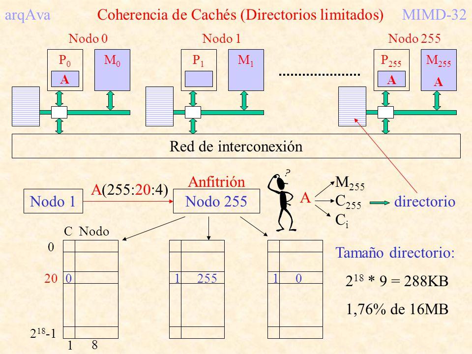 arqAva Coherencia de Cachés (Directorios limitados)MIMD-32 Red de interconexión P0P0 M0M0 Nodo 0 P1P1 M1M1 Nodo 1 P 255 M 255 Nodo 255 Nodo 1Nodo 255