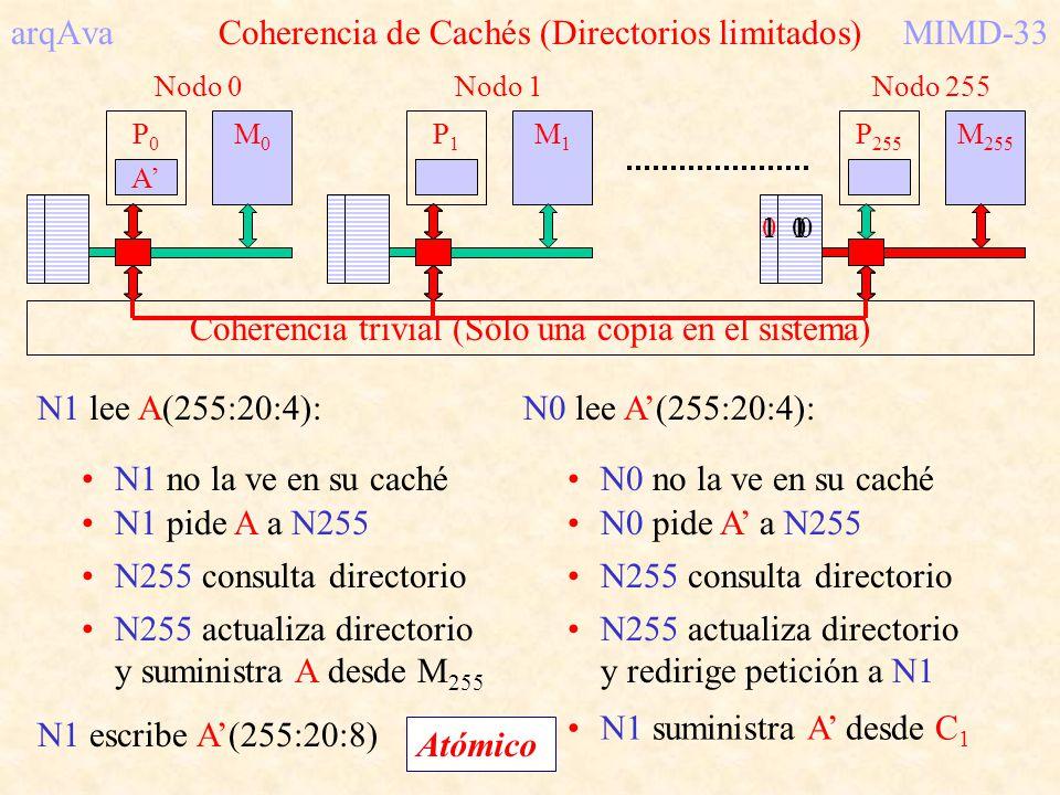 P0P0 M0M0 Nodo 0 P1P1 M1M1 Nodo 1 P 255 M 255 Nodo 255 arqAva Coherencia de Cachés (Directorios limitados)MIMD-33 N1 lee A(255:20:4): N1 no la ve en s