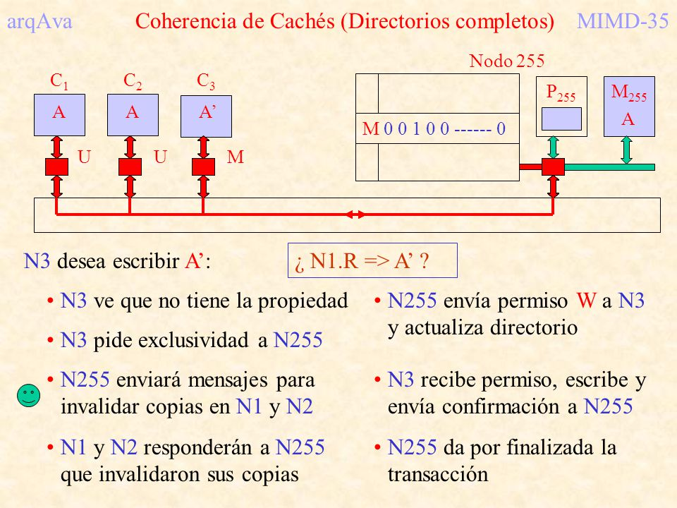 arqAva Coherencia de Cachés (Directorios completos)MIMD-35 C1C1 A C2C2 A C3C3 A M 255 P 255 Nodo 255 S 1 1 1 0 0 ------- 0 A N3 desea escribir A: SSS