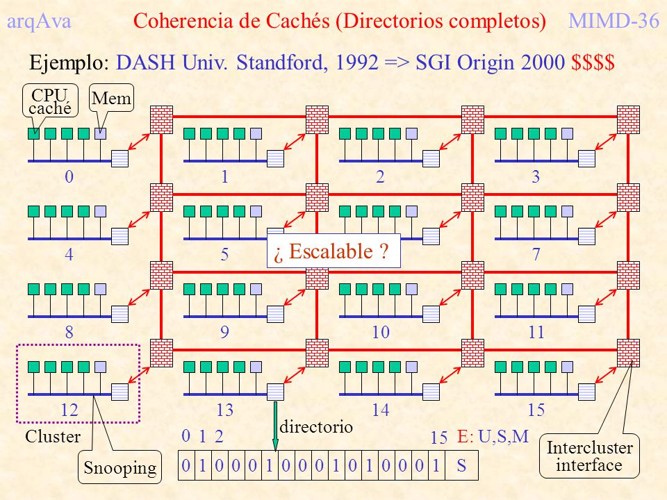 arqAva Coherencia de Cachés (Directorios completos)MIMD-36 Ejemplo: DASH Univ. Standford, 1992 => SGI Origin 2000 $$$$ 0132 7654 111098 12131415 Mem C