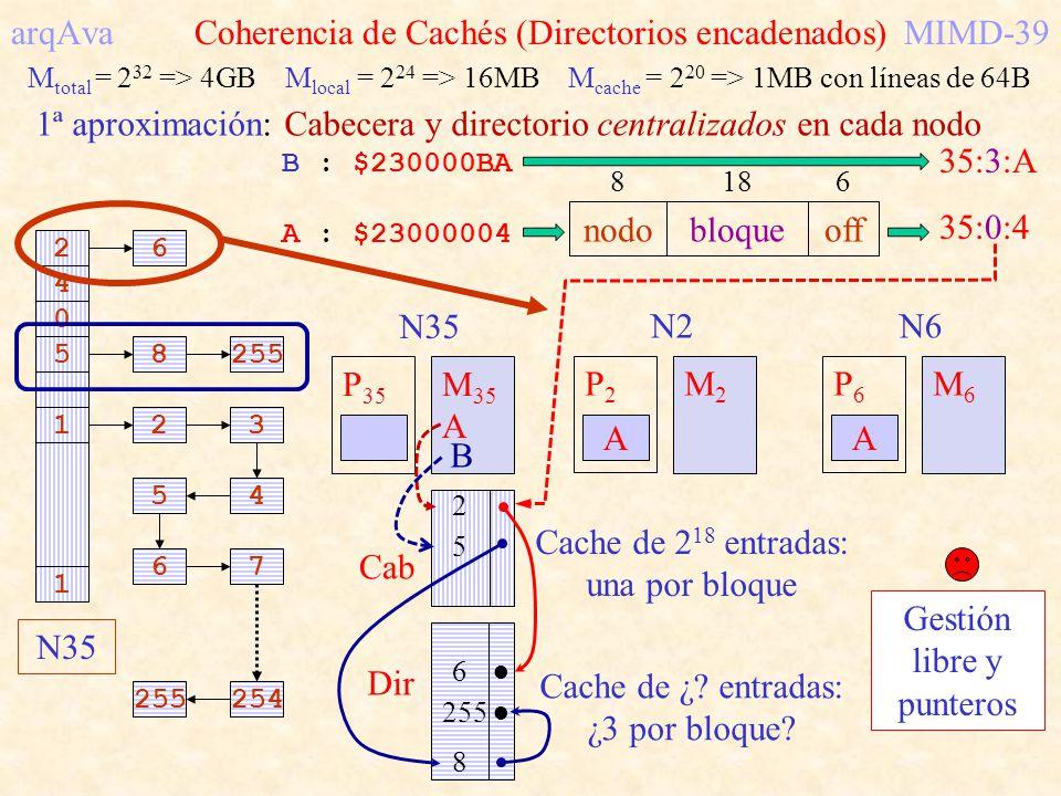 arqAva Coherencia de Cachés (Directorios encadenados)MIMD-39 1ª aproximación: Cabecera y directorio centralizados en cada nodo 26 4 0 58255 1 123 45 7