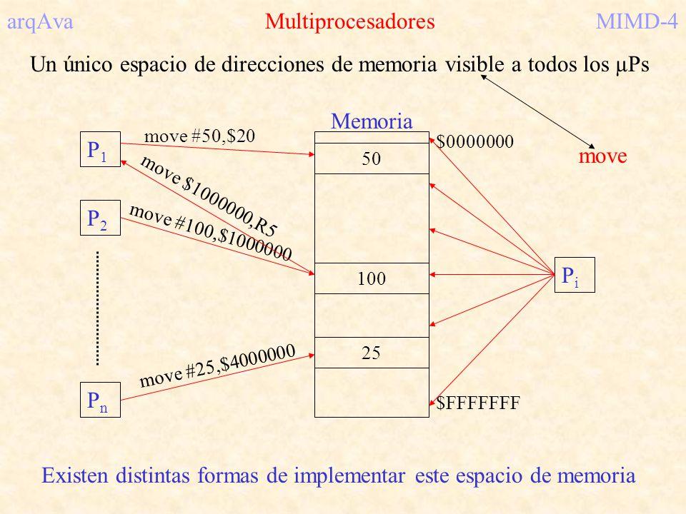 arqAva MultiprocesadoresMIMD-4 Un único espacio de direcciones de memoria visible a todos los µPs 50 move #50,$20 P1P1 P2P2 PnPn Memoria $0000000 $FFF