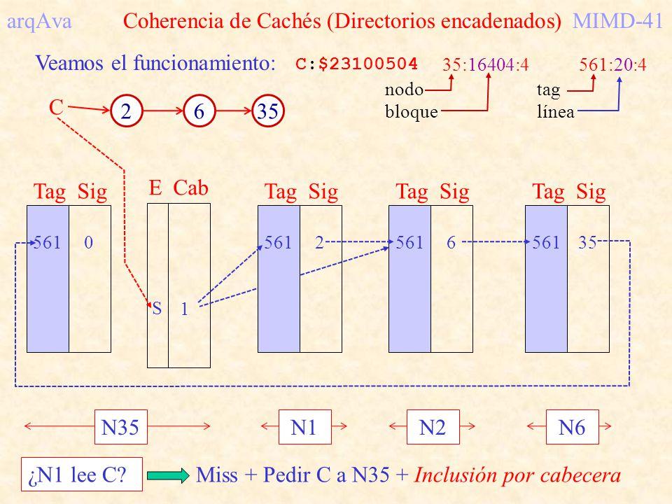 arqAva Coherencia de Cachés (Directorios encadenados)MIMD-41 Veamos el funcionamiento: C 2635 C:$23100504 35:16404:4561:20:4 nodo bloque tag línea S2