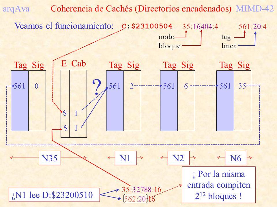 arqAva Coherencia de Cachés (Directorios encadenados)MIMD-42 Veamos el funcionamiento: C:$23100504 35:16404:4561:20:4 nodo bloque tag línea S2 E Cab 5