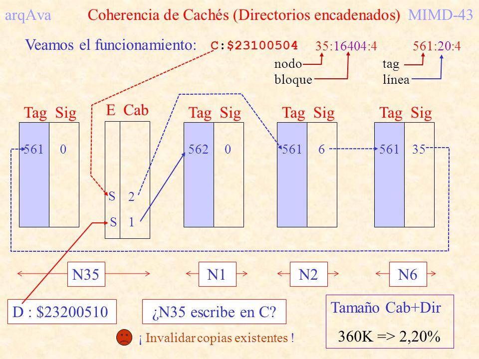 arqAva Coherencia de Cachés (Directorios encadenados)MIMD-43 Veamos el funcionamiento: C:$23100504 35:16404:4561:20:4 nodo bloque tag línea S2 E Cab 5