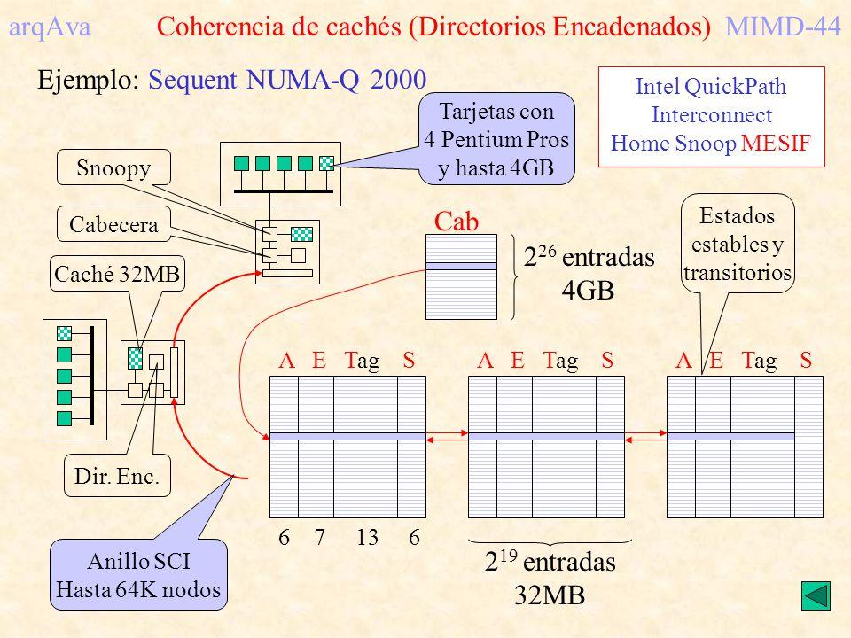 Cab A E Tag S 6 7 13 6 arqAva Coherencia de cachés (Directorios Encadenados)MIMD-44 Ejemplo: Sequent NUMA-Q 2000 Tarjetas con 4 Pentium Pros y hasta 4