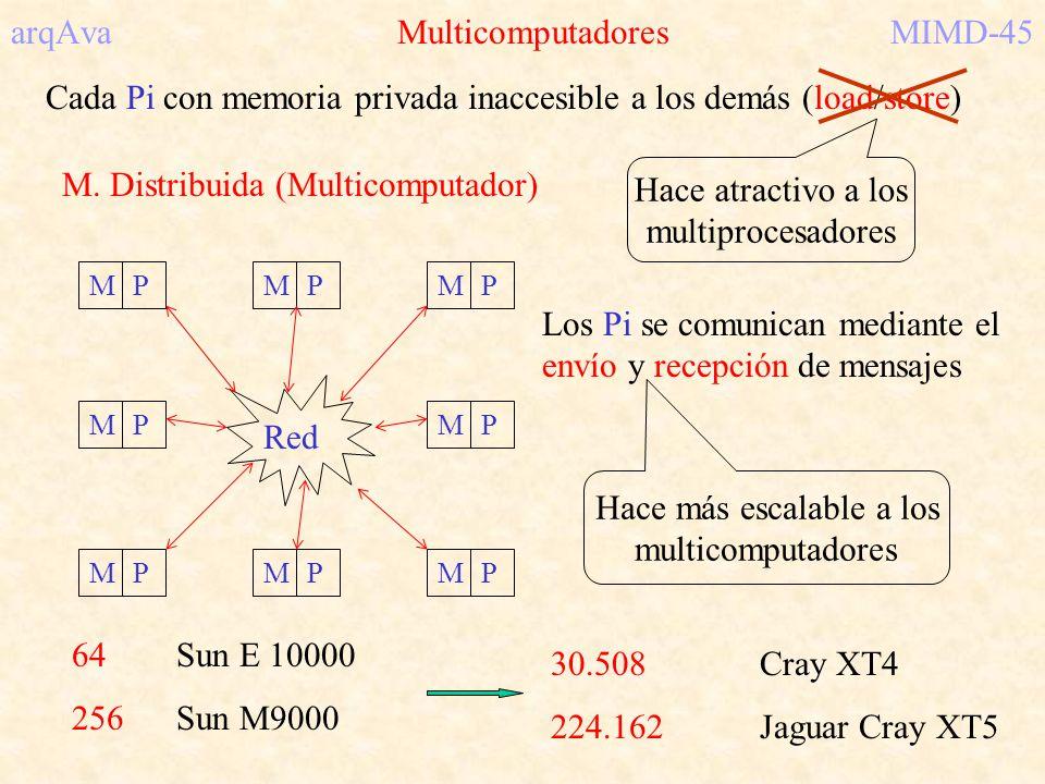 arqAva MulticomputadoresMIMD-45 Cada Pi con memoria privada inaccesible a los demás (load/store) M. Distribuida (Multicomputador) MPMPMP MPMP MPMPMP R