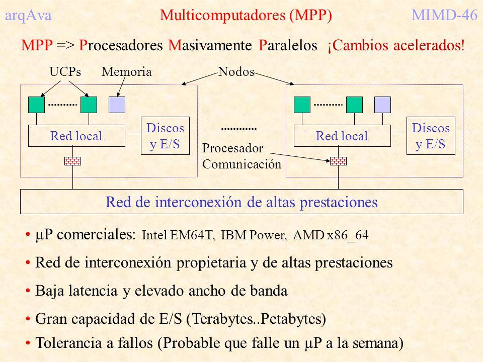 arqAva Multicomputadores (MPP)MIMD-46 MPP => Procesadores Masivamente Paralelos Red local Discos y E/S Red de interconexión de altas prestaciones Red