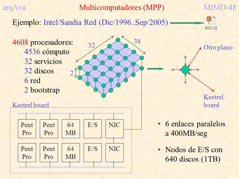 arqAva Multicomputadores (MPP)MIMD-48 Ejemplo: Intel/Sandia Red (Dic/1996..Sep/2005) 4608 procesadores: 4536 cómputo 32 servicios 32 discos 6 red 2 bo