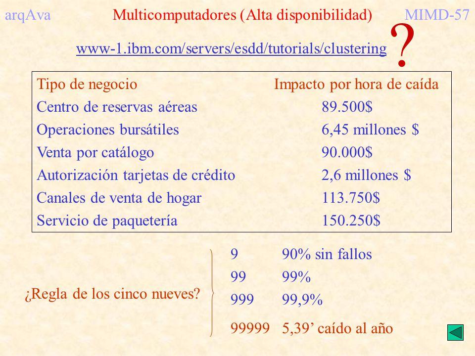 arqAva Multicomputadores (Alta disponibilidad)MIMD-57 www-1.ibm.com/servers/esdd/tutorials/clustering Tipo de negocioImpacto por hora de caída Centro