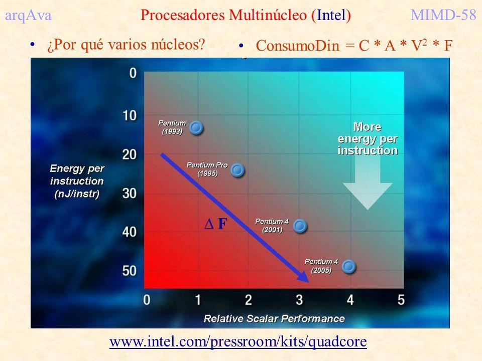 www.intel.com/pressroom/kits/quadcore arqAva Procesadores Multinúcleo (Intel)MIMD-58 ¿Por qué varios núcleos? F ConsumoDin = C * A * V 2 * F