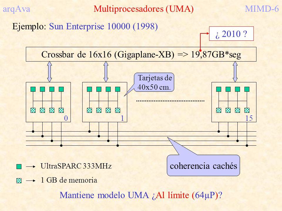 arqAva Multiprocesadores (UMA)MIMD-6 Ejemplo: Sun Enterprise 10000 (1998) Crossbar de 16x16 (Gigaplane-XB) => 19,87GB*seg 0115 UltraSPARC 333MHz 1 GB