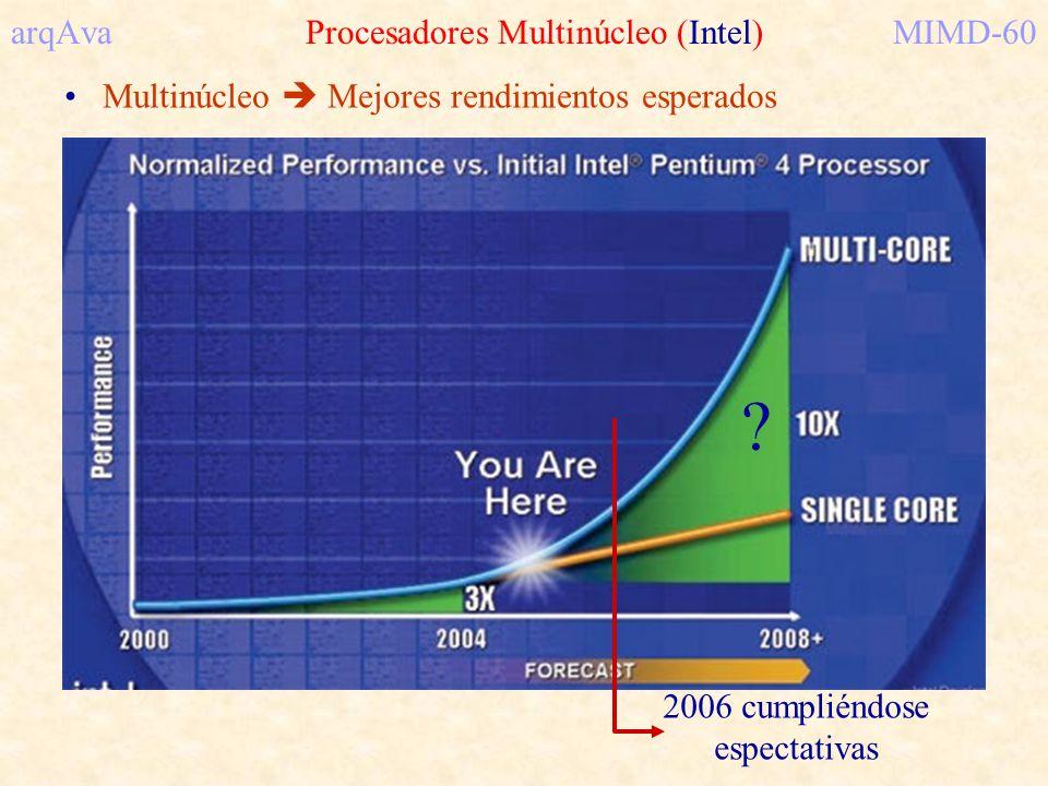 arqAva Procesadores Multinúcleo (Intel)MIMD-60 Multinúcleo Mejores rendimientos esperados 2006 cumpliéndose espectativas ?