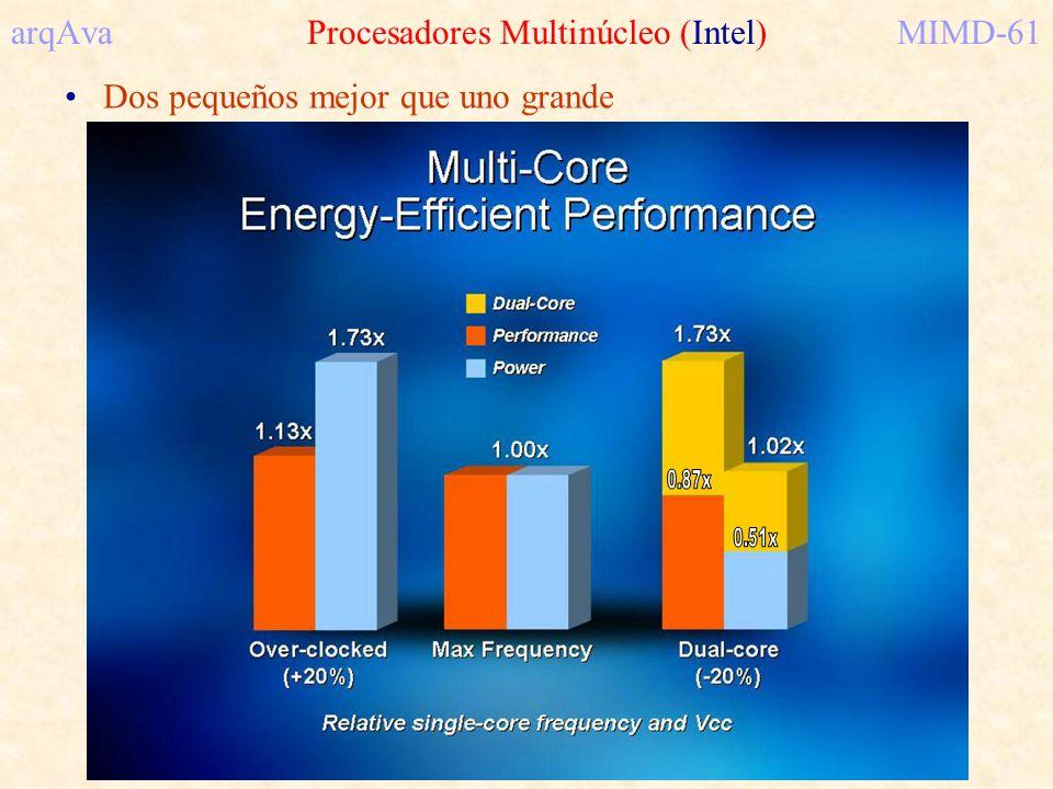 arqAva Procesadores Multinúcleo (Intel)MIMD-61 Dos pequeños mejor que uno grande