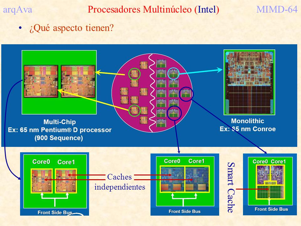 arqAva Procesadores Multinúcleo (Intel)MIMD-64 ¿Qué aspecto tienen? Caches independientes Smart Cache