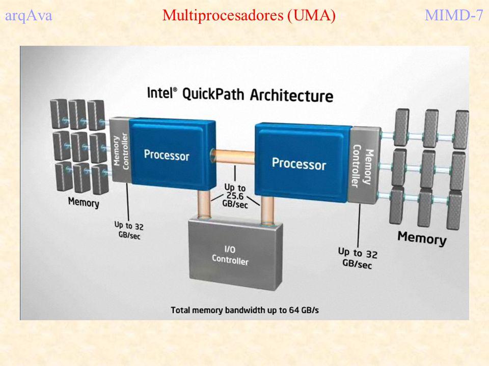 arqAva Multicomputadores (MPP)MIMD-48 Ejemplo: Intel/Sandia Red (Dic/1996..Sep/2005) 4608 procesadores: 4536 cómputo 32 servicios 32 discos 6 red 2 bootstrap 32 38 2 Pent Pro 64 MB Pent Pro E/SNIC Pent Pro 64 MB Pent Pro E/SNIC Kestrel board Otro plano Kestrel board 6 enlaces paralelos a 400MB/seg Nodos de E/S con 640 discos (1TB)