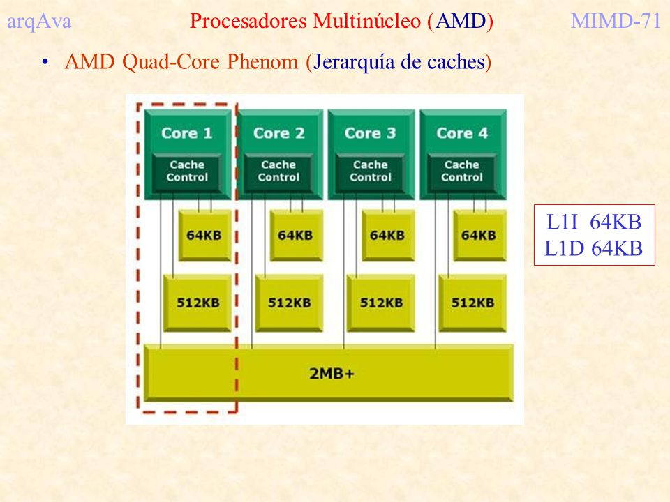 arqAva Procesadores Multinúcleo (AMD)MIMD-71 AMD Quad-Core Phenom (Jerarquía de caches) L1I 64KB L1D 64KB