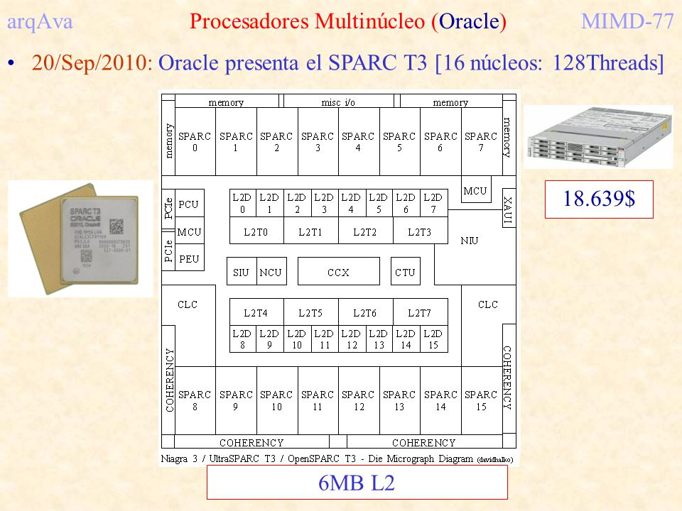 arqAva Procesadores Multinúcleo (Oracle)MIMD-77 20/Sep/2010: Oracle presenta el SPARC T3 [16 núcleos: 128Threads] 6MB L2 18.639$