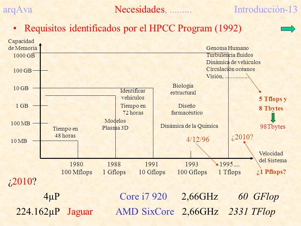 arqAva Necesidades,.........Introducción-13 Requisitos identificados por el HPCC Program (1992) Capacidad de Memoria 1980 100 Mflops 1988 1 Gflops 199