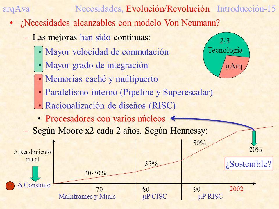 arqAva Necesidades, Evolución/RevoluciónIntroducción-15 –Según Moore x2 cada 2 años. Según Hennessy: Rendimiento anual 709080 Mainframes y MinisµP CIS