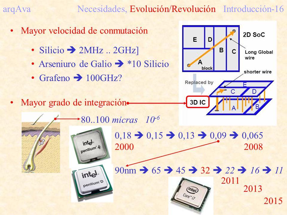 arqAva Necesidades, Evolución/RevoluciónIntroducción-16 Mayor velocidad de conmutación Silicio 2MHz.. 2GHz] Arseniuro de Galio *10 Silicio Grafeno 100