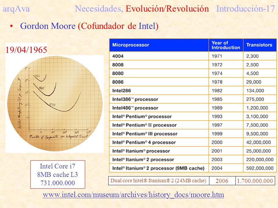 arqAva Necesidades, Evolución/RevoluciónIntroducción-17 Gordon Moore (Cofundador de Intel) 19/04/1965 www.intel.com/museum/archives/history_docs/moore