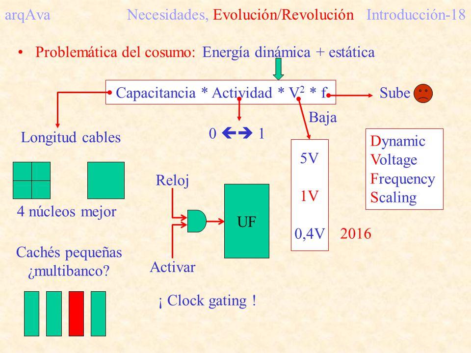 arqAva Necesidades, Evolución/RevoluciónIntroducción-18 Problemática del cosumo: Energía dinámica + estática Capacitancia * Actividad * V 2 * f Longit