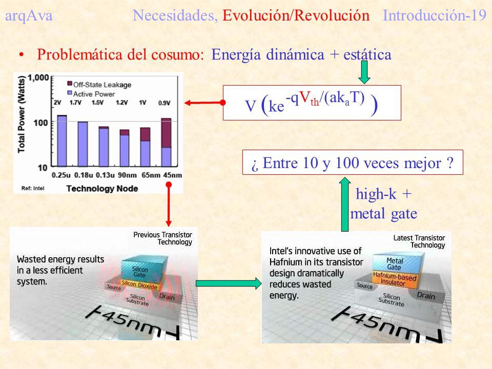 arqAva Necesidades, Evolución/RevoluciónIntroducción-19 Problemática del cosumo: Energía dinámica + estática V ( ke ) -qV th /(ak a T) ¿ Entre 10 y 10