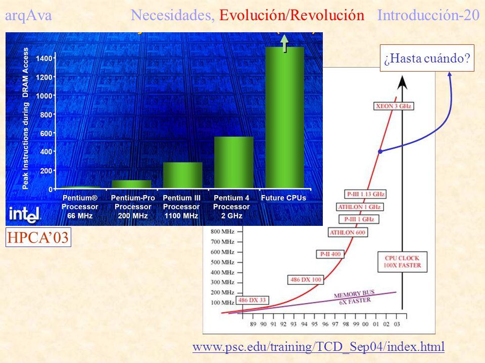 www.psc.edu/training/TCD_Sep04/index.html ¿Hasta cuándo? arqAva Necesidades, Evolución/RevoluciónIntroducción-20 HPCA03