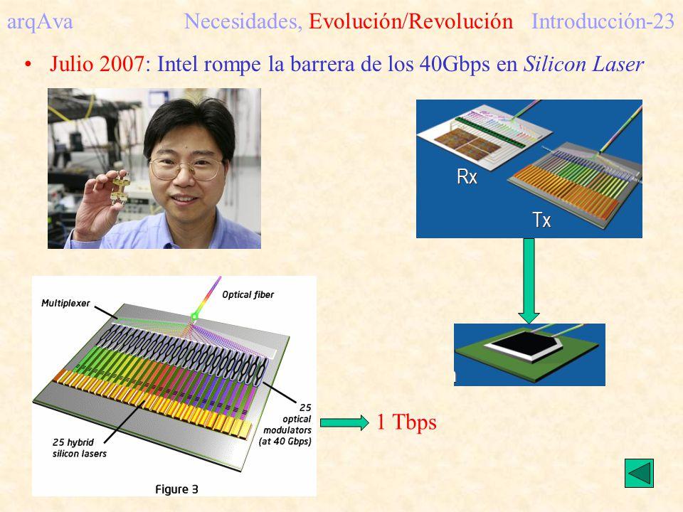 arqAva Necesidades, Evolución/RevoluciónIntroducción-23 1 Tbps Julio 2007: Intel rompe la barrera de los 40Gbps en Silicon Laser