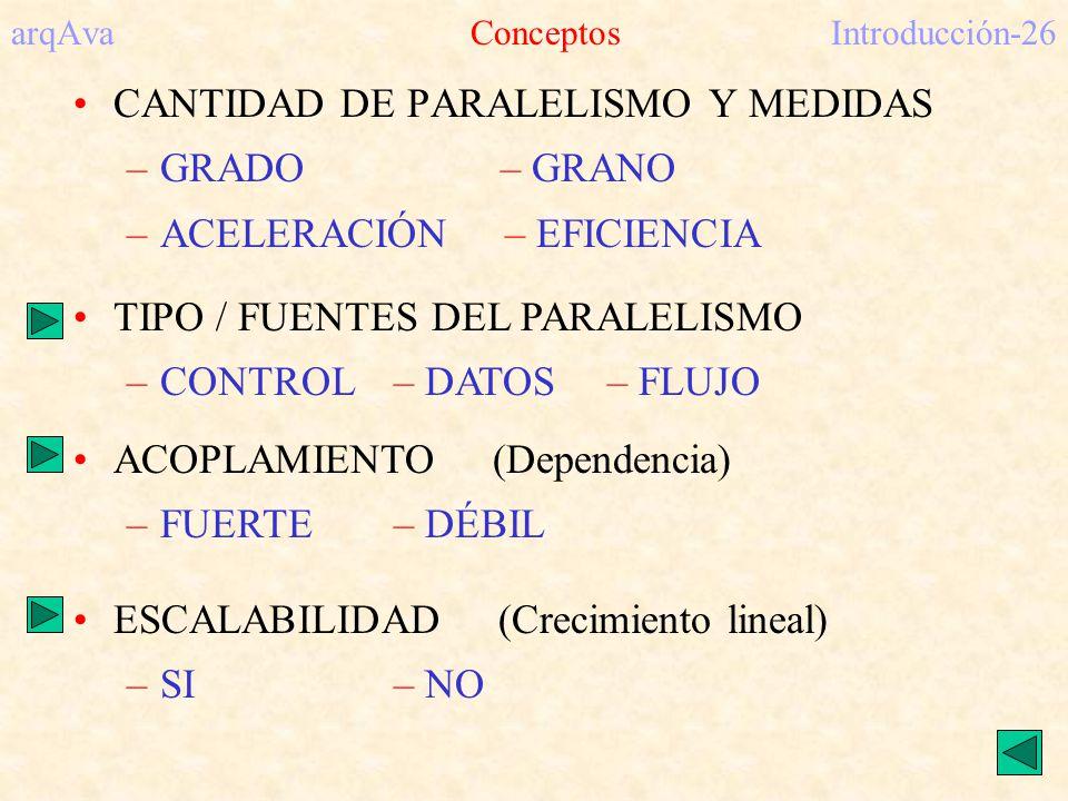 arqAva ConceptosIntroducción-26 CANTIDAD DE PARALELISMO Y MEDIDAS –GRADO– GRANO –ACELERACIÓN – EFICIENCIA TIPO / FUENTES DEL PARALELISMO –CONTROL– DAT