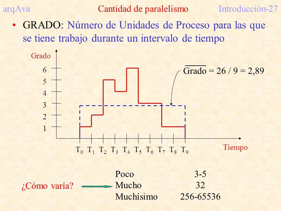 arqAva Cantidad de paralelismoIntroducción-27 GRADO: Número de Unidades de Proceso para las que se tiene trabajo durante un intervalo de tiempo 1 3 2
