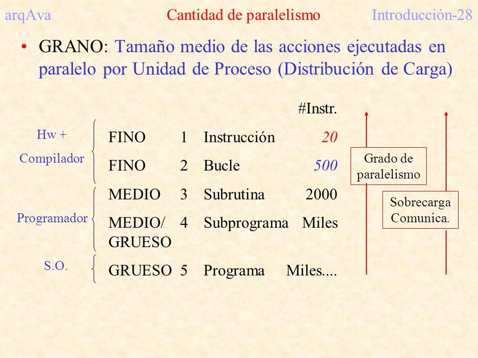 arqAva Cantidad de paralelismoIntroducción-28 GRANO: Tamaño medio de las acciones ejecutadas en paralelo por Unidad de Proceso (Distribución de Carga)