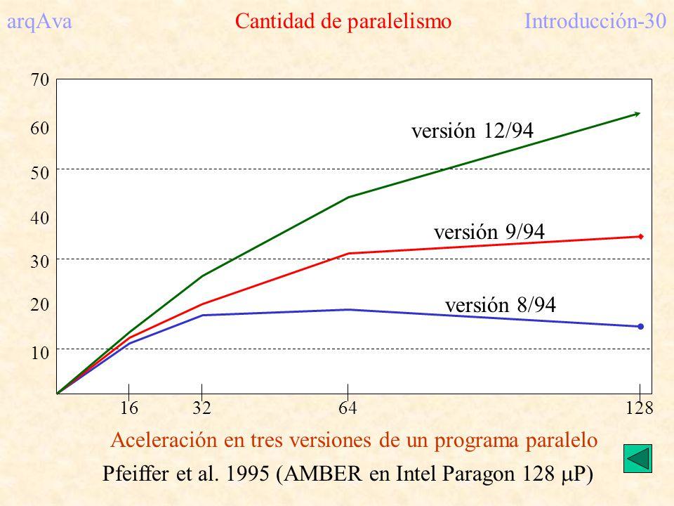 arqAva Cantidad de paralelismoIntroducción-30 163264128 10 20 30 40 50 60 70 versión 8/94 versión 9/94 versión 12/94 Aceleración en tres versiones de