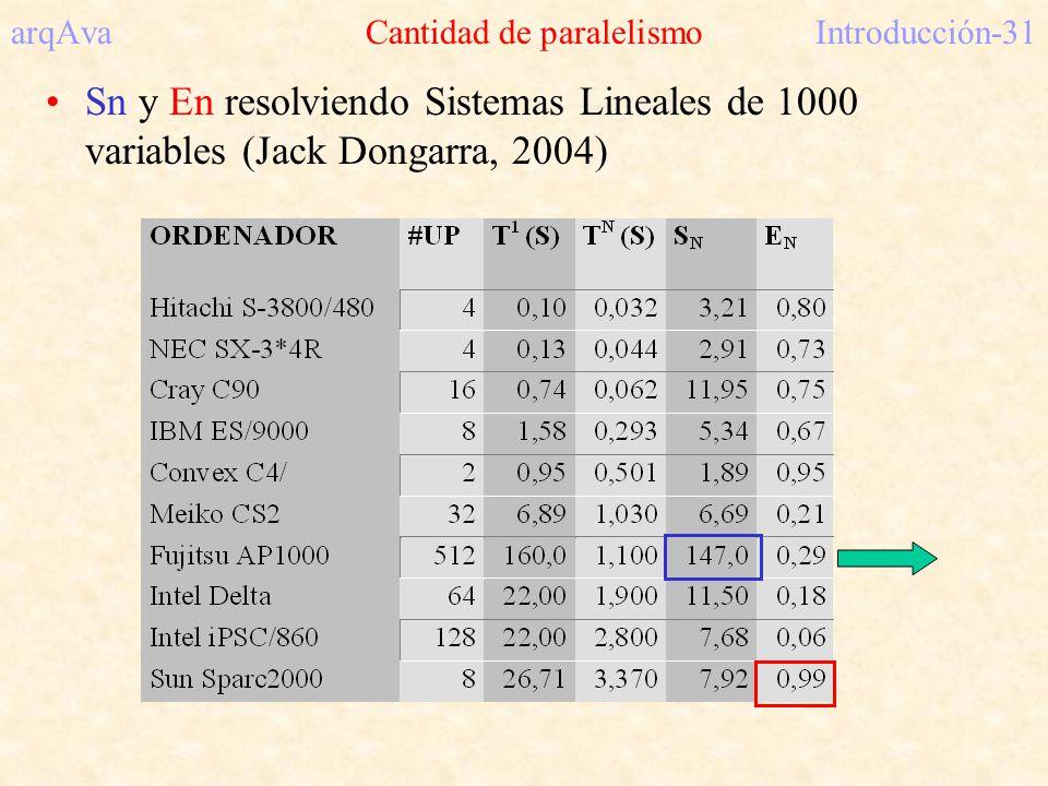 arqAva Cantidad de paralelismoIntroducción-31 Sn y En resolviendo Sistemas Lineales de 1000 variables (Jack Dongarra, 2004)