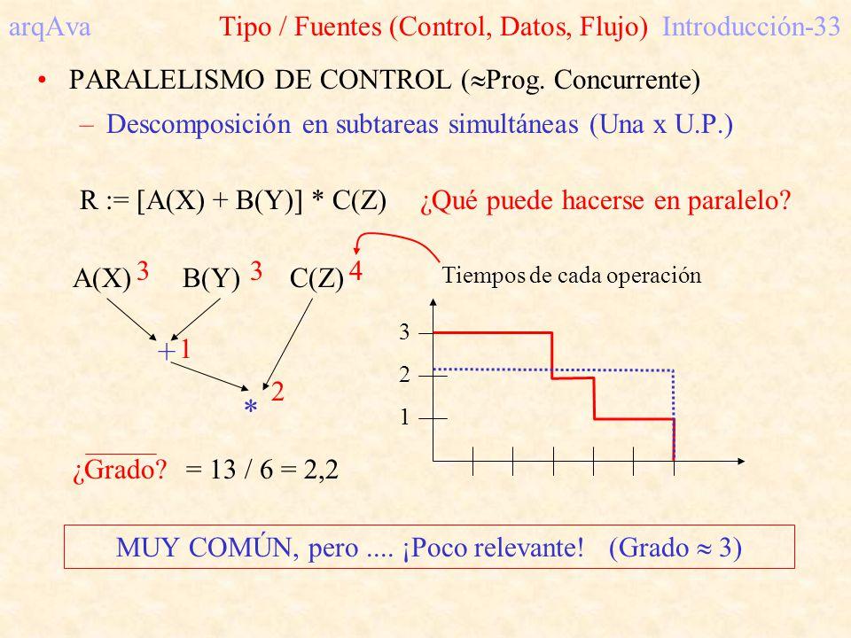 arqAva Tipo / Fuentes (Control, Datos, Flujo)Introducción-33 PARALELISMO DE CONTROL ( Prog. Concurrente) –Descomposición en subtareas simultáneas (Una