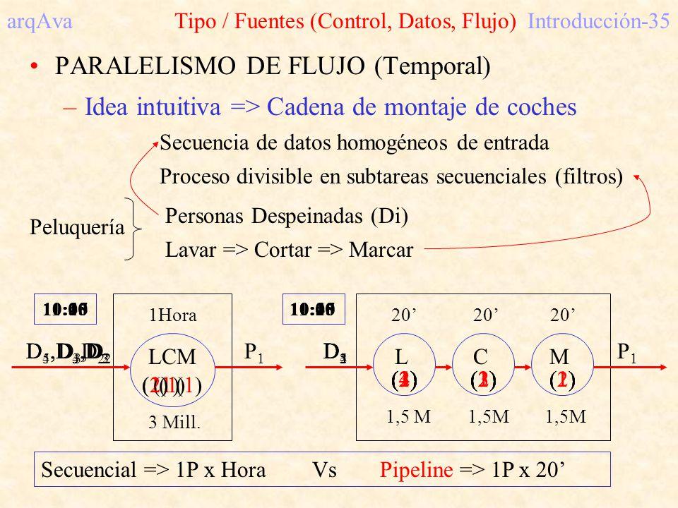 arqAva Tipo / Fuentes (Control, Datos, Flujo)Introducción-35 PARALELISMO DE FLUJO (Temporal) –Idea intuitiva => Cadena de montaje de coches Secuencia