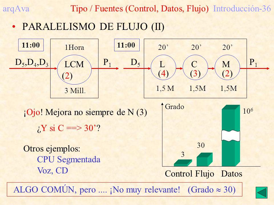 arqAva Tipo / Fuentes (Control, Datos, Flujo)Introducción-36 PARALELISMO DE FLUJO (II) LCM 1Hora 3 Mill. 11:00 (2)(2) D 5,D 4,D 3 P1P1 LCM 20 20 20 1,