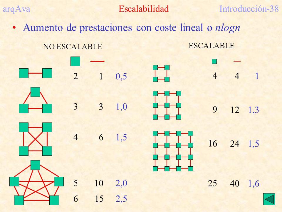 arqAva EscalabilidadIntroducción-38 Aumento de prestaciones con coste lineal o nlogn NO ESCALABLE 23452345 1 3 6 10 0,5 1,0 1,5 2,0 6 15 2,5 ESCALABLE