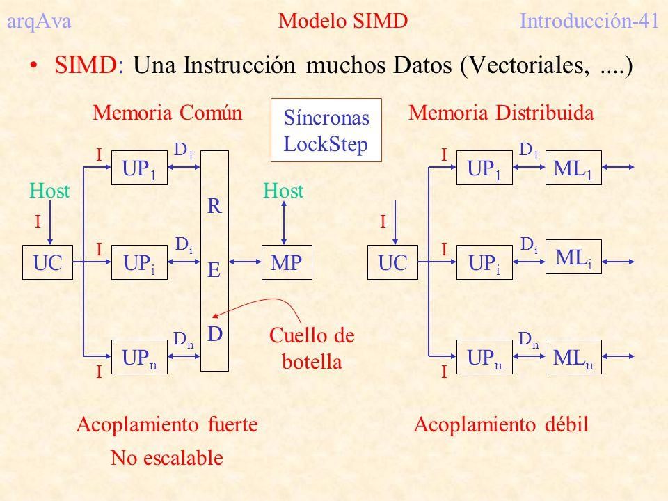 arqAva Modelo SIMDIntroducción-41 SIMD: Una Instrucción muchos Datos (Vectoriales,....) I UC UP 1 MPUP i UP n Memoria Común REDRED Host D1D1 DnDn DiDi