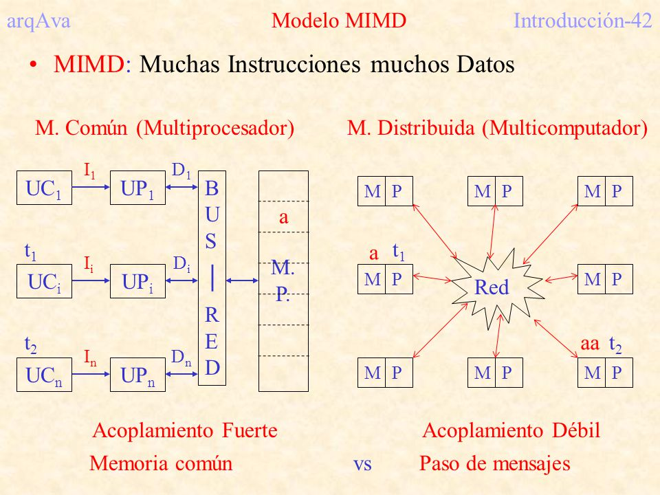 arqAva Modelo MIMDIntroducción-42 MIMD: Muchas Instrucciones muchos Datos M. Común (Multiprocesador) UC 1 UP 1 M. P. UP i UP n B U S R E D D1D1 DnDn D