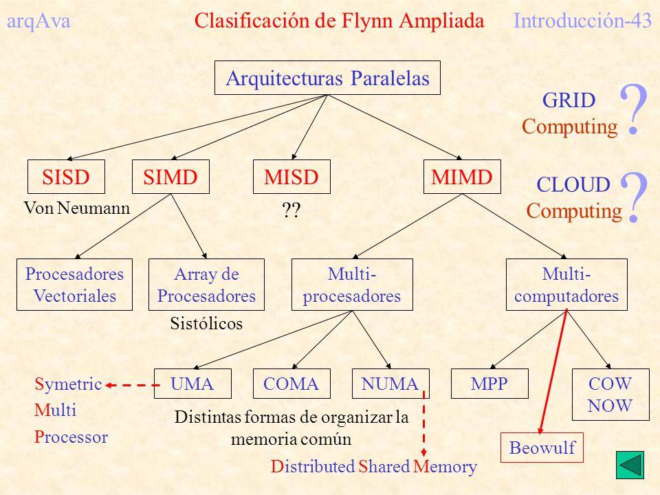 arqAva Clasificación de Flynn AmpliadaIntroducción-43 Arquitecturas Paralelas SISDSIMDMISDMIMD Multi- procesadores Multi- computadores MPPCOW NOW Von