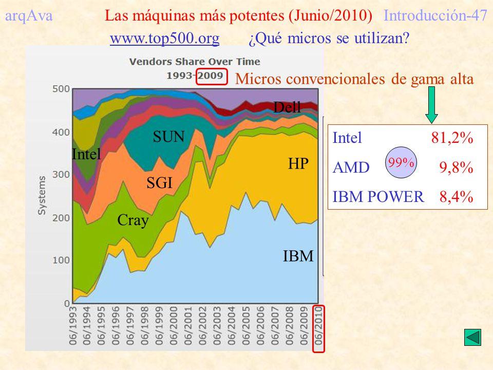 IBM HP Cray SGI SUN Intel arqAva Las máquinas más potentes (Junio/2010)Introducción-47 www.top500.org ¿Qué micros se utilizan? Intel81,2% AMD 9,8% IBM