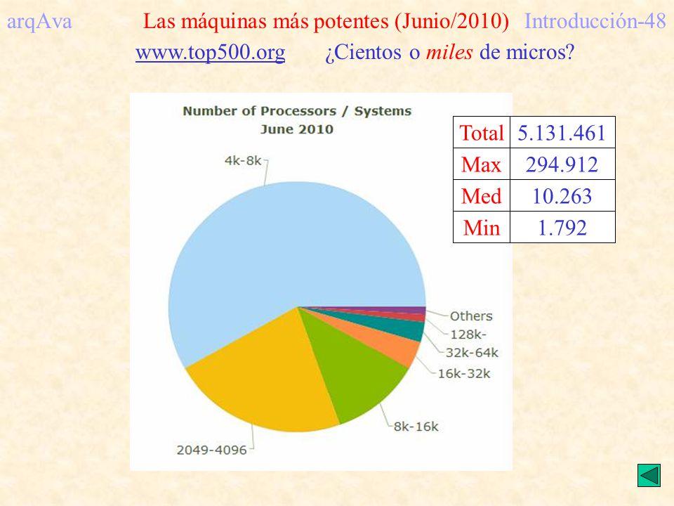 arqAva Las máquinas más potentes (Junio/2010)Introducción-48 www.top500.org ¿Cientos o miles de micros? Total Max Med Min Total 294.912 10.263 1.792 5