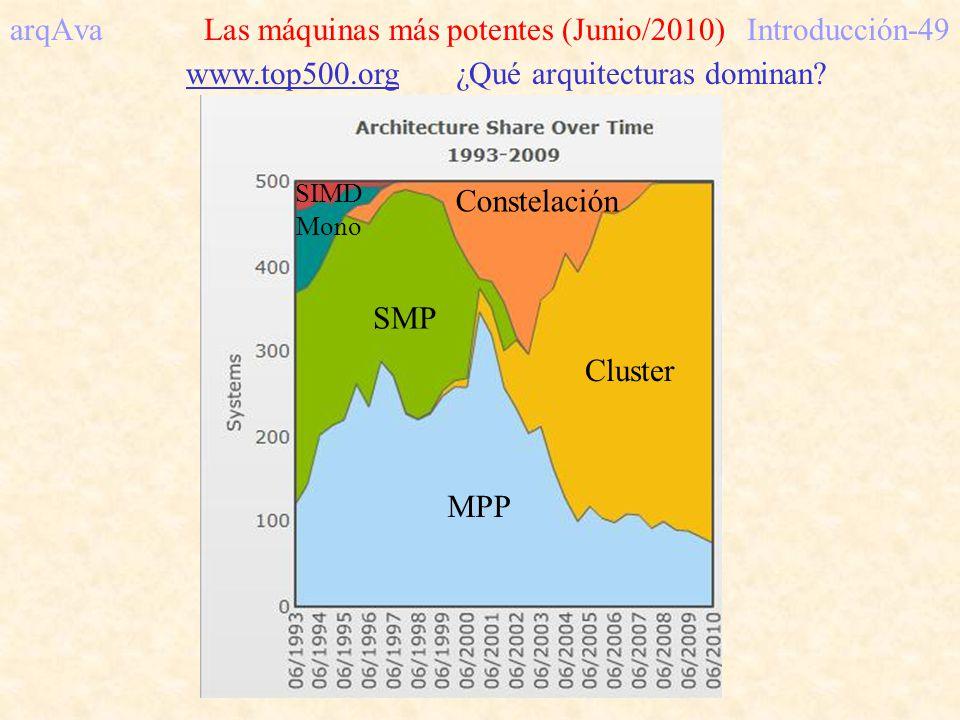 arqAva Las máquinas más potentes (Junio/2010)Introducción-49 www.top500.org ¿Qué arquitecturas dominan? MPP SMP Cluster Constelación SIMD Mono