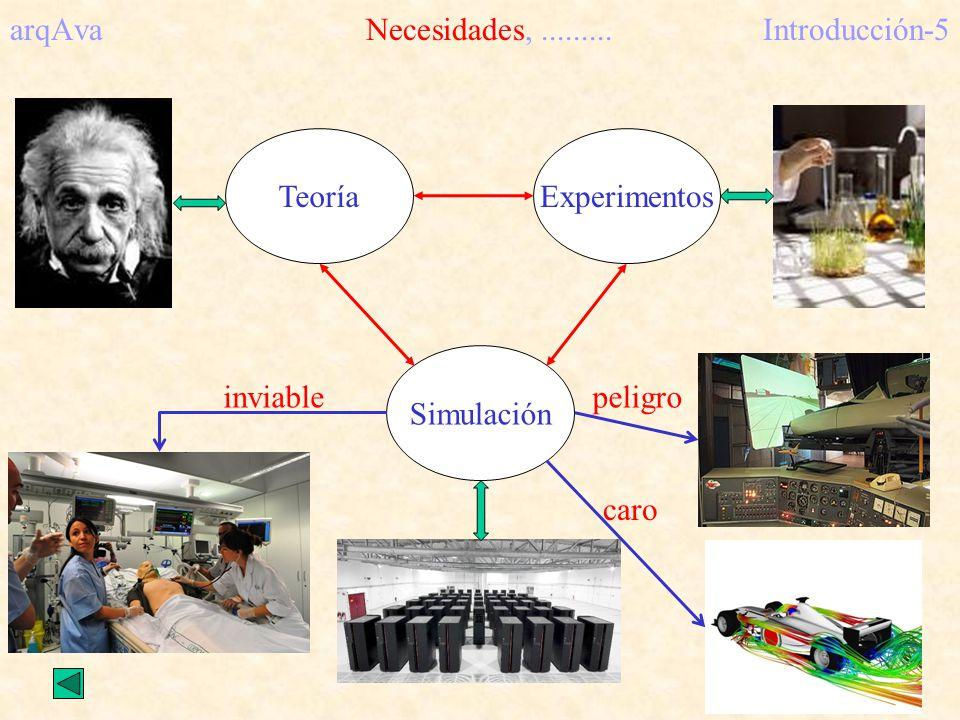 arqAva Necesidades,.........Introducción-5 Simulación peligro caro inviable TeoríaExperimentos